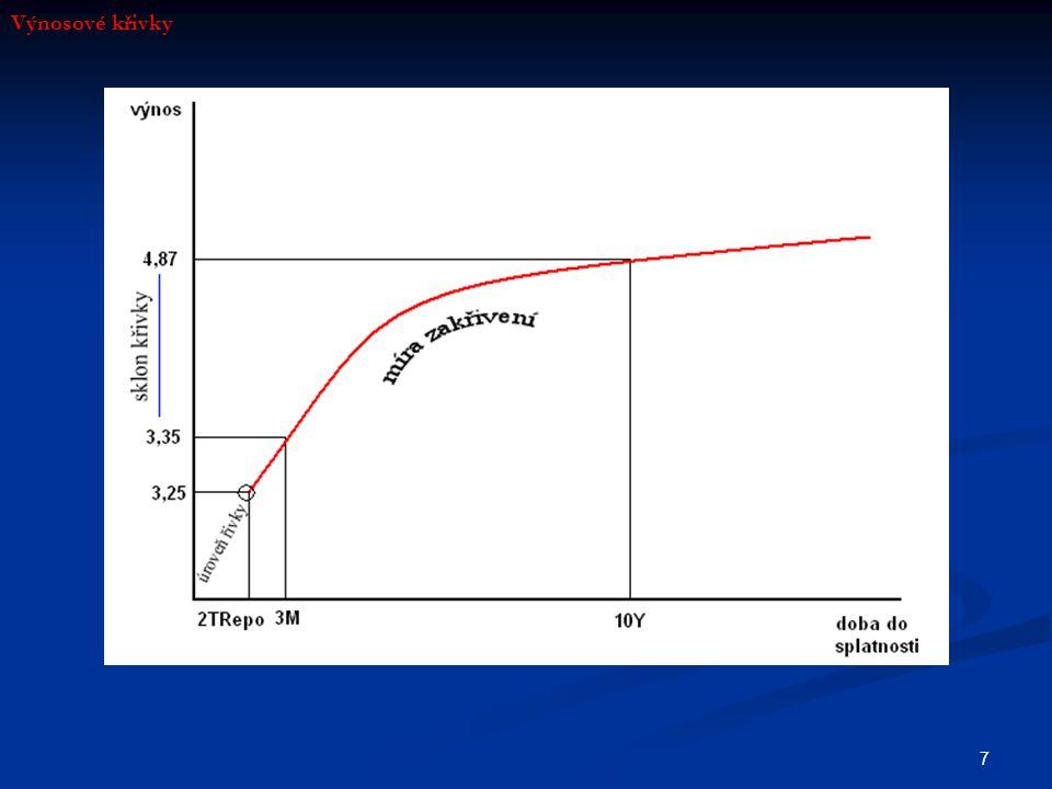 Výnosové křivky
