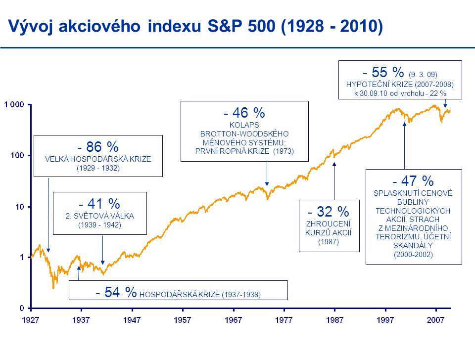 Vývoj akciového indexu S&P 500 (1928 - 2010)