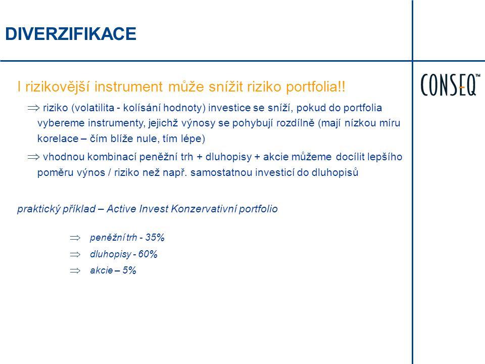 DIVERZIFIKACE I rizikovější instrument může snížit riziko portfolia!!