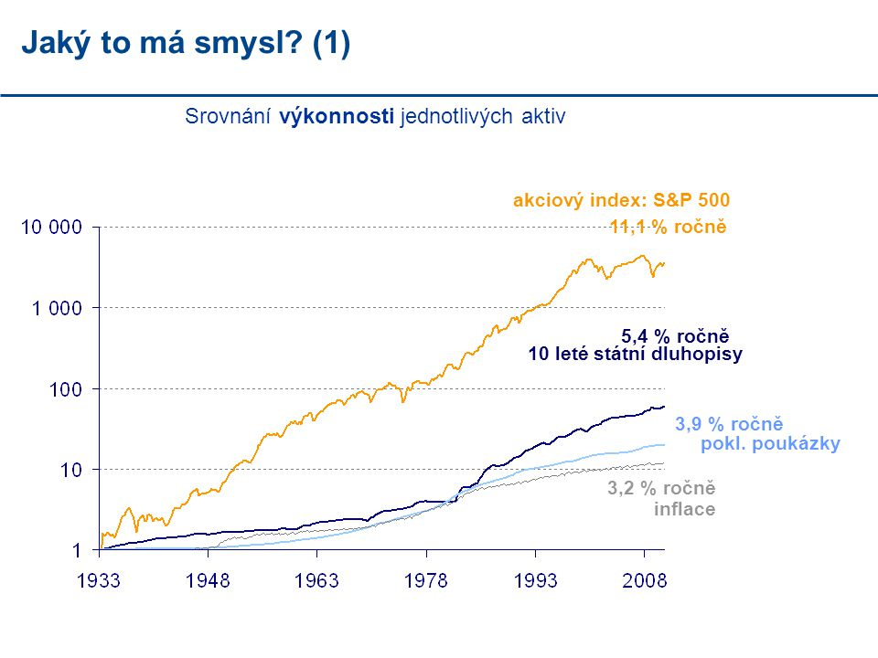 Jaký to má smysl (1) Srovnání výkonnosti jednotlivých aktiv