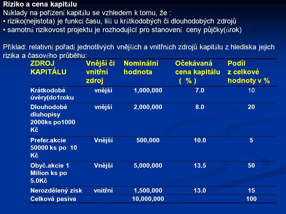 poplatek za vedení půjčky