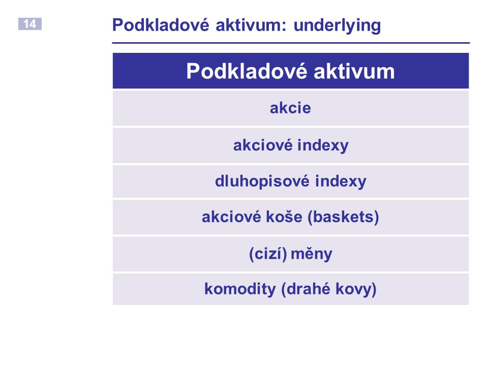 Podkladové aktivum: underlying