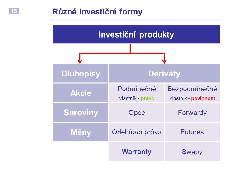Různé investiční formy
