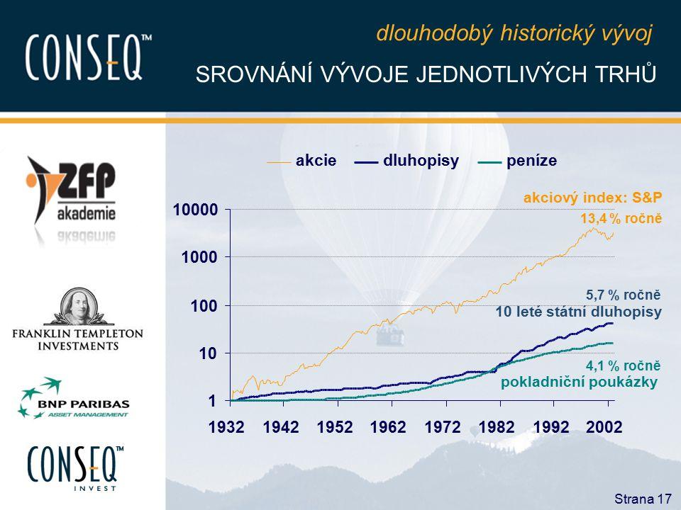 dlouhodobý historický vývoj