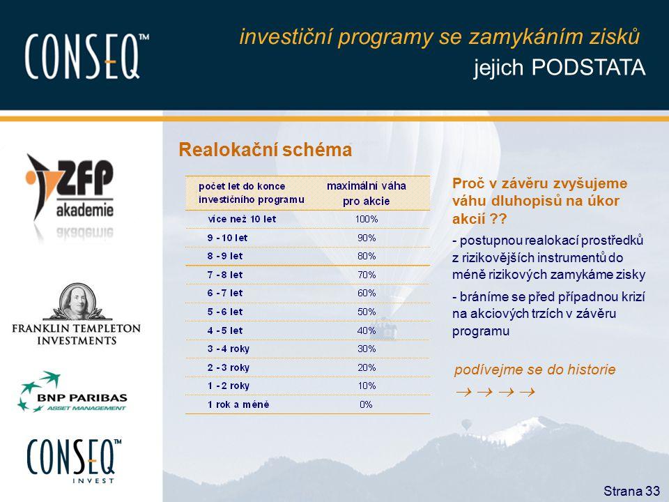investiční programy se zamykáním zisků jejich PODSTATA