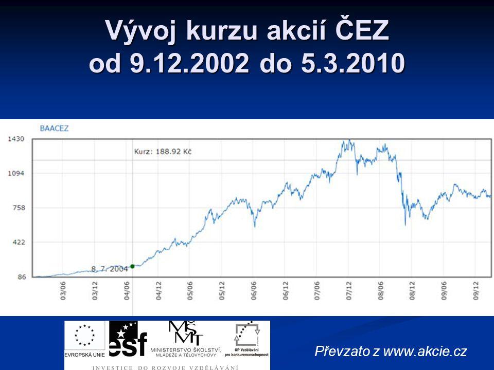 Vývoj kurzu akcií ČEZ od 9.12.2002 do 5.3.2010