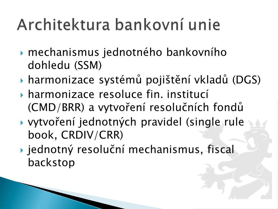 Architektura bankovní unie