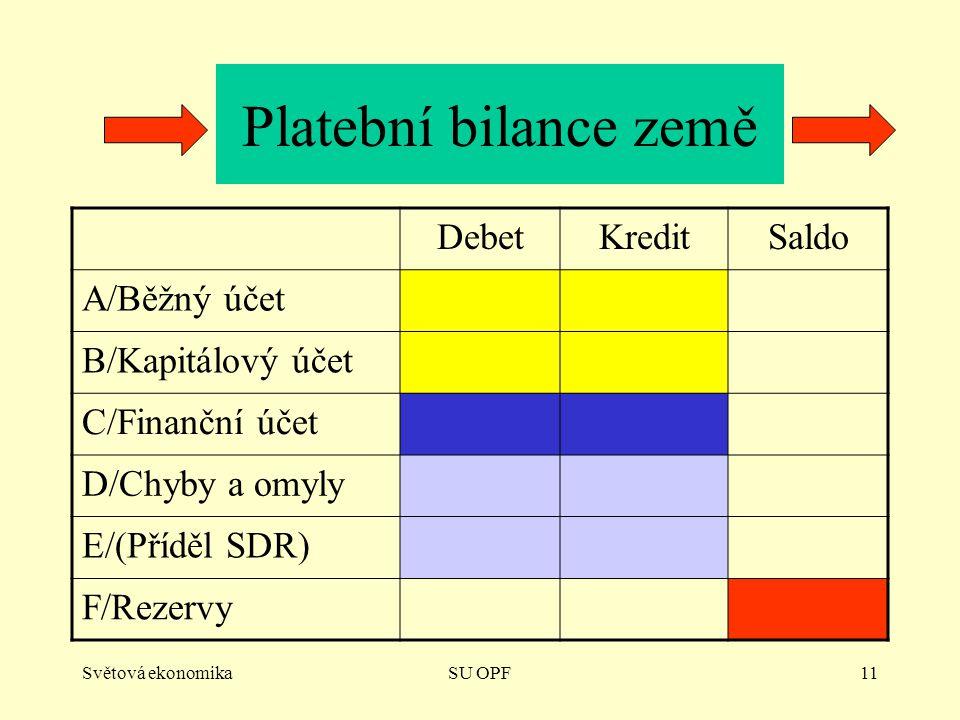 Platební bilance země Debet Kredit Saldo A/Běžný účet