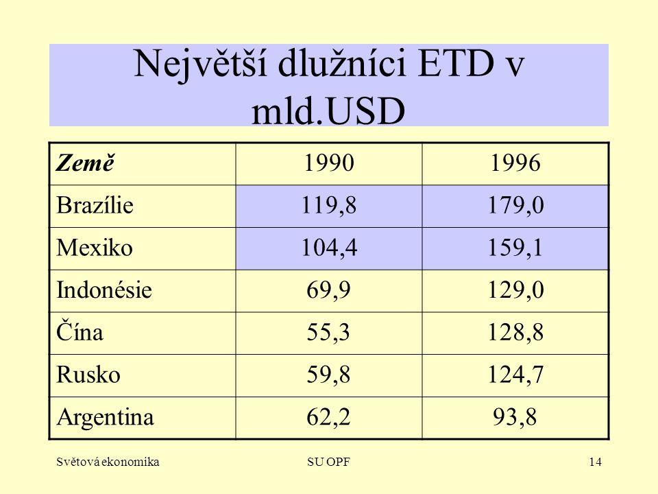 Největší dlužníci ETD v mld.USD