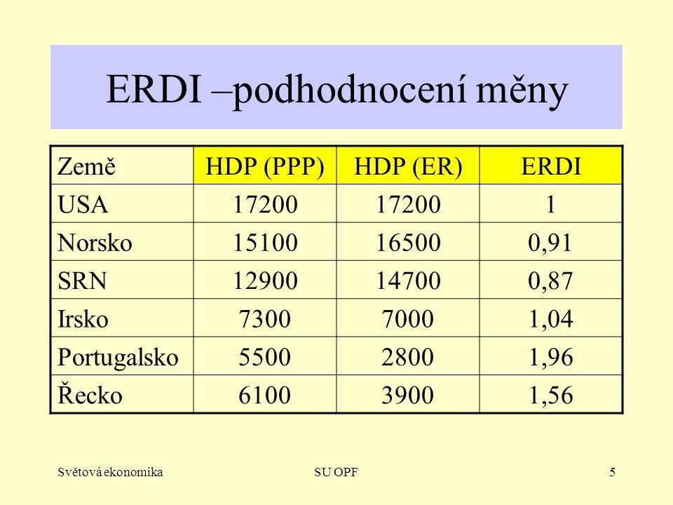 ERDI –podhodnocení měny