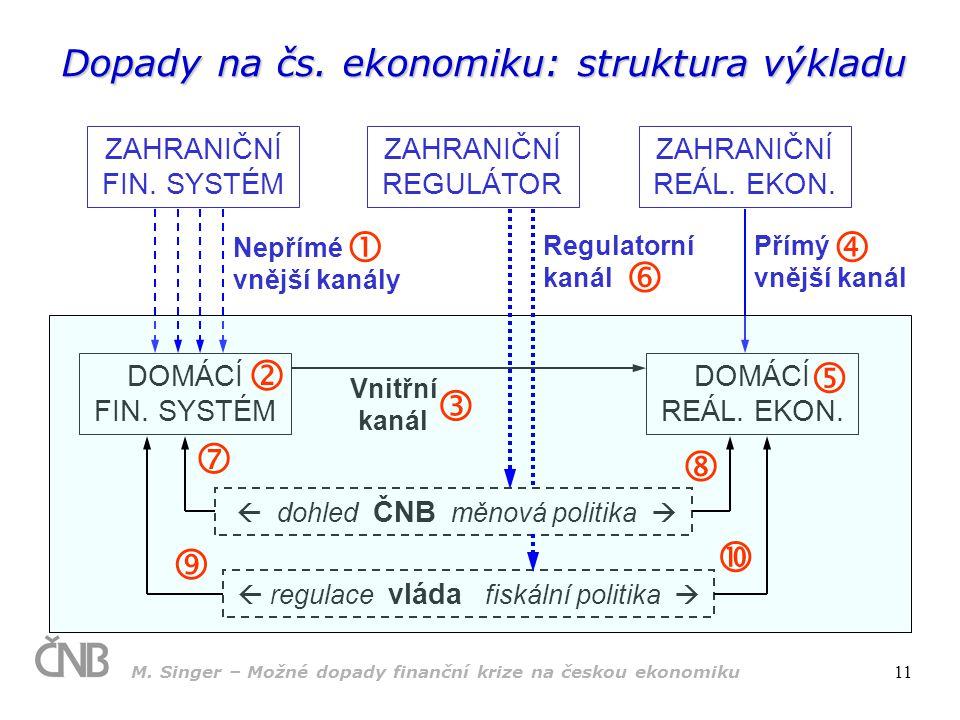Dopady na čs. ekonomiku: struktura výkladu