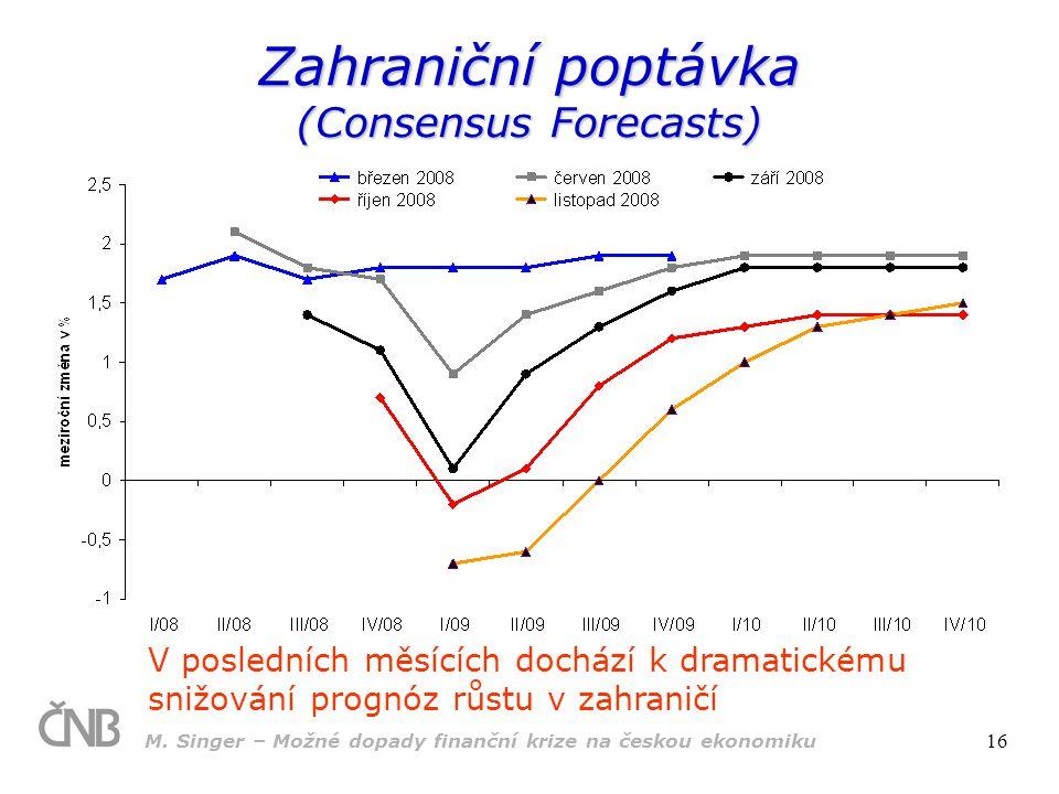 Zahraniční poptávka (Consensus Forecasts)