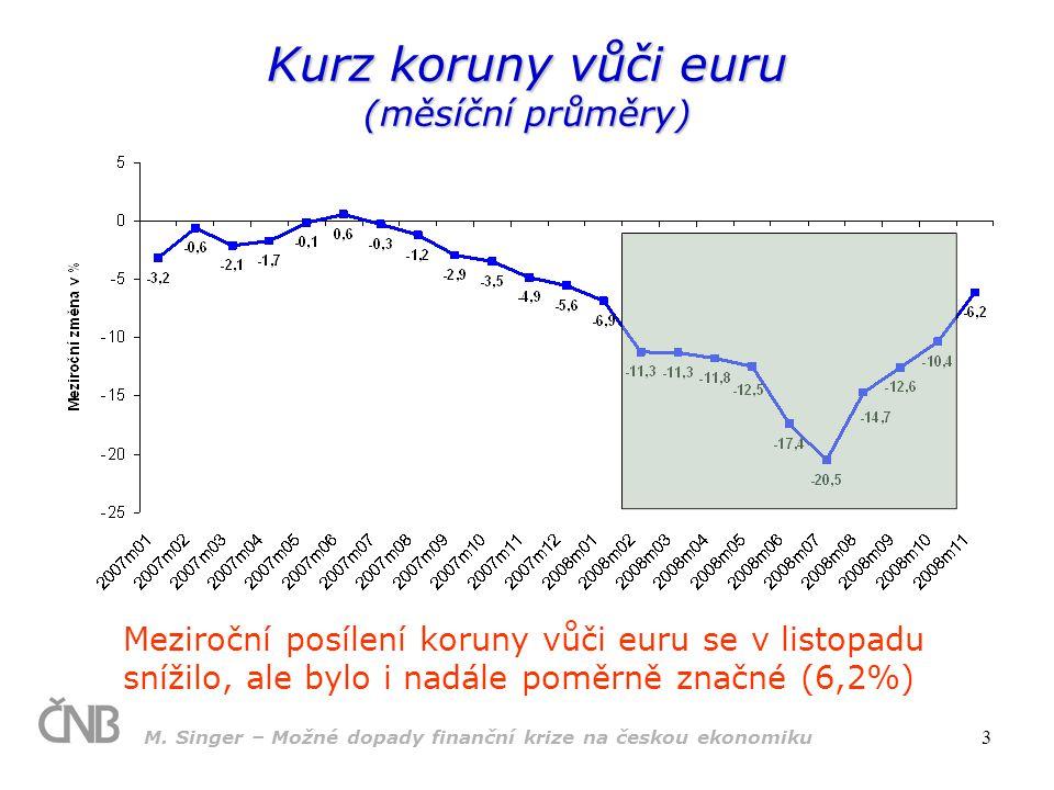 Kurz koruny vůči euru (měsíční průměry)