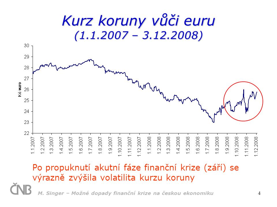 Kurz koruny vůči euru (1.1.2007 – 3.12.2008)
