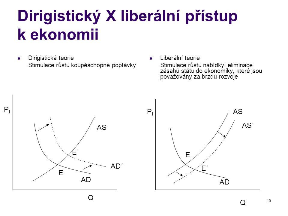 Dirigistický X liberální přístup k ekonomii