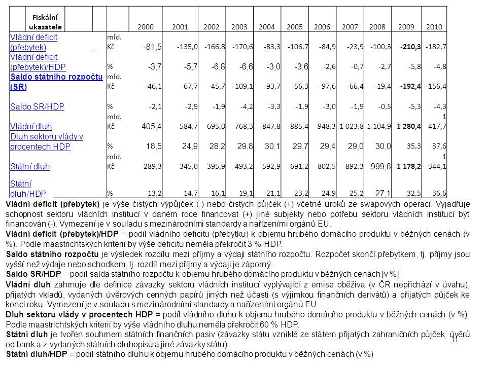 Vládní deficit (přebytek) mld. Kč -81,5 -135,0 -166,8 -170,6 -83,3