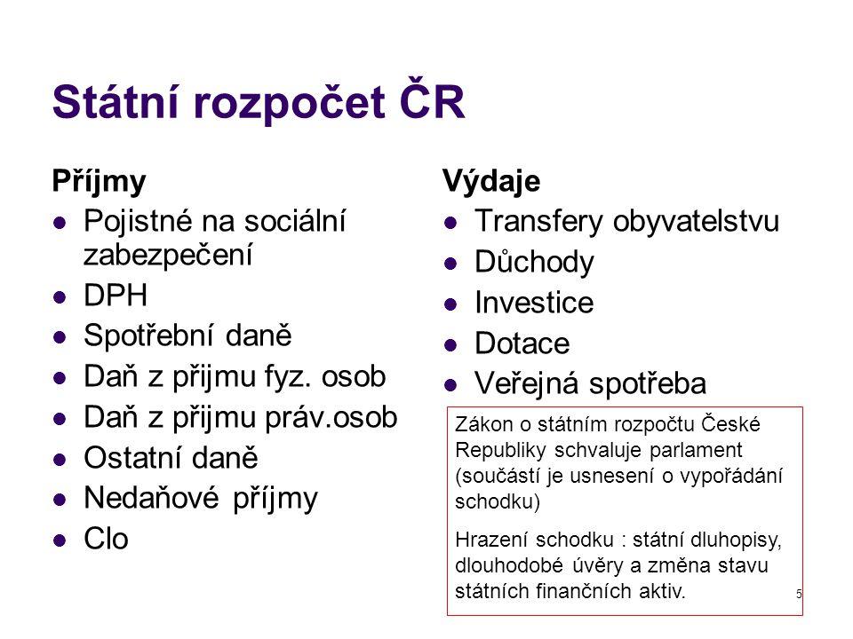 Státní rozpočet ČR Příjmy Pojistné na sociální zabezpečení DPH