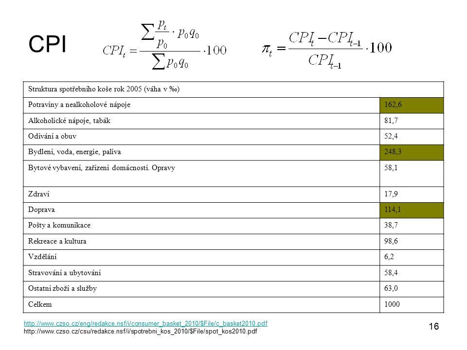 CPI Struktura spotřebního koše rok 2005 (váha v ‰)