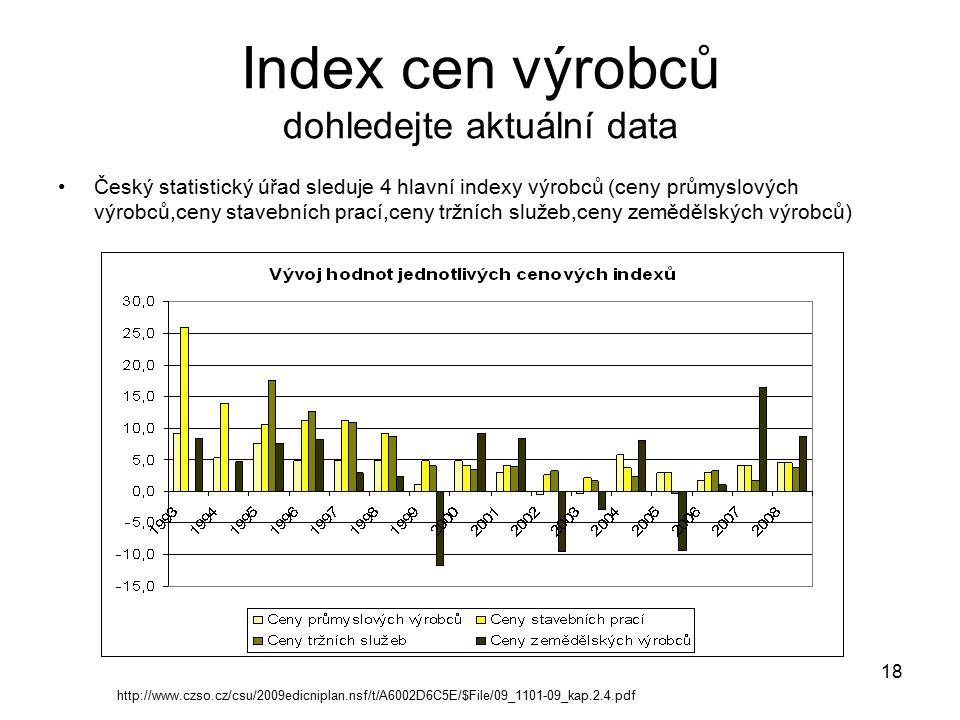 Index cen výrobců dohledejte aktuální data