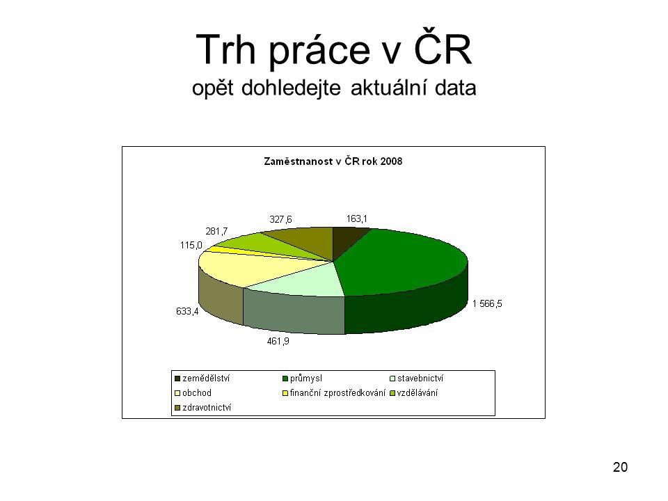 Trh práce v ČR opět dohledejte aktuální data