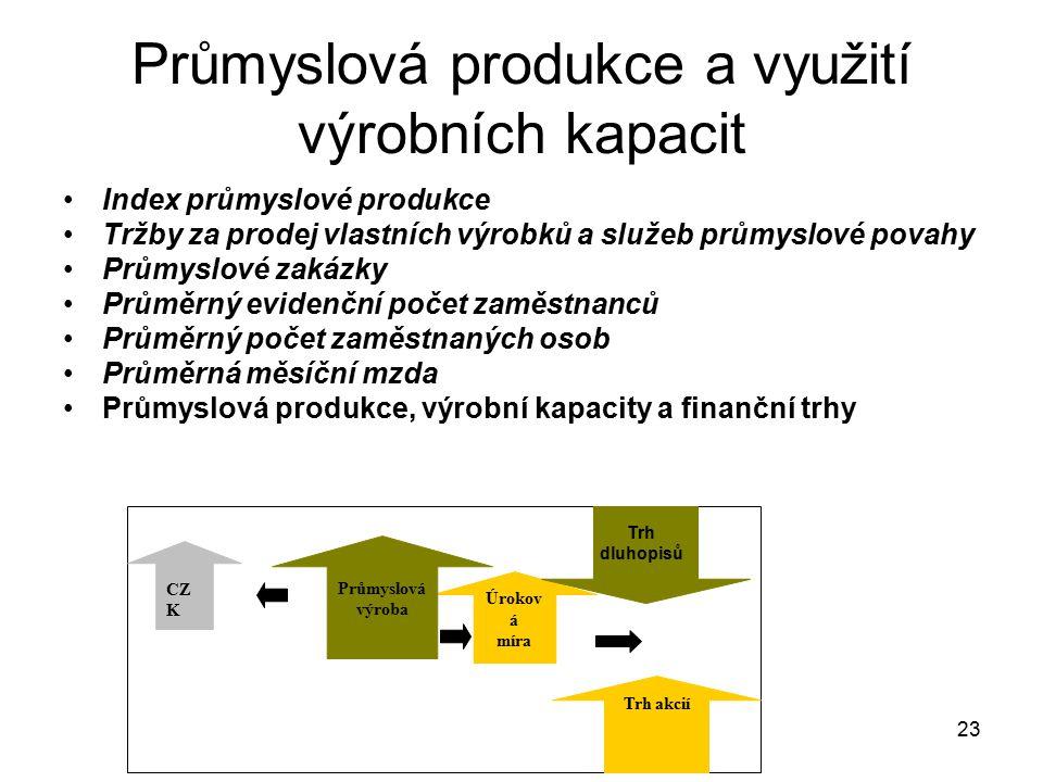 Průmyslová produkce a využití výrobních kapacit
