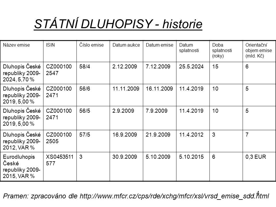 STÁTNÍ DLUHOPISY - historie