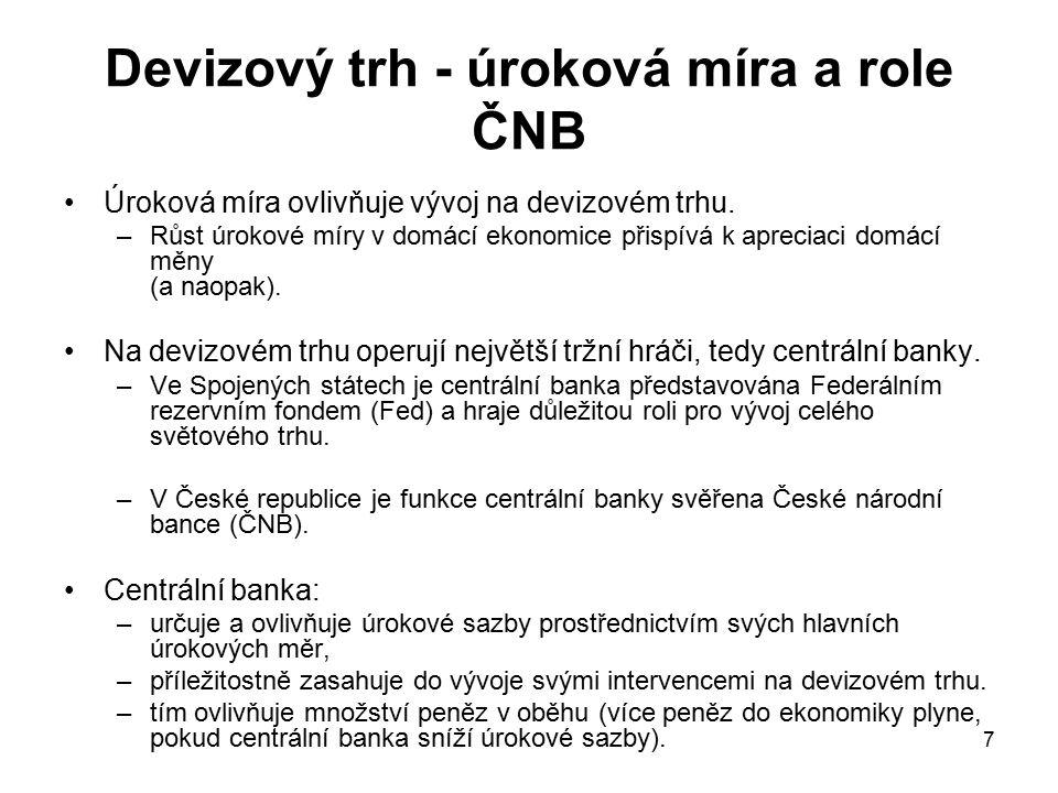 Devizový trh - úroková míra a role ČNB