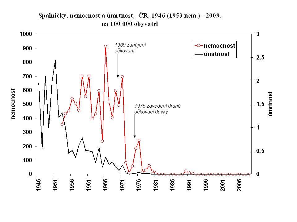 1969 zahájení očkování 1975 zavedení druhé očkovací dávky