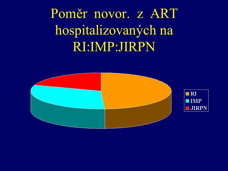 Poměr novor. z ART hospitalizovaných na RI:IMP:JIRPN