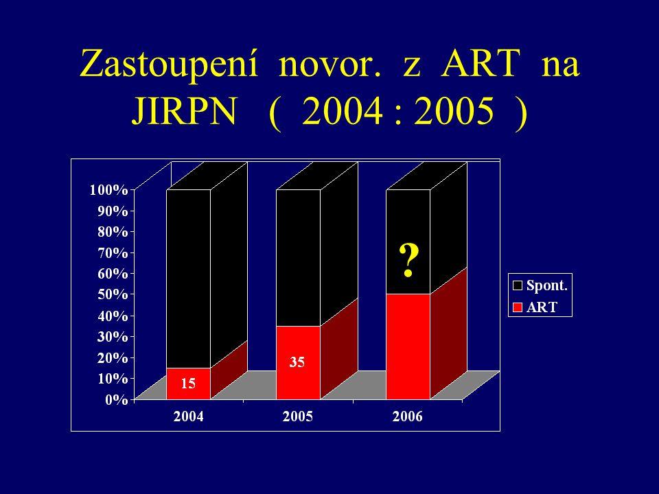 Zastoupení novor. z ART na JIRPN ( 2004 : 2005 )