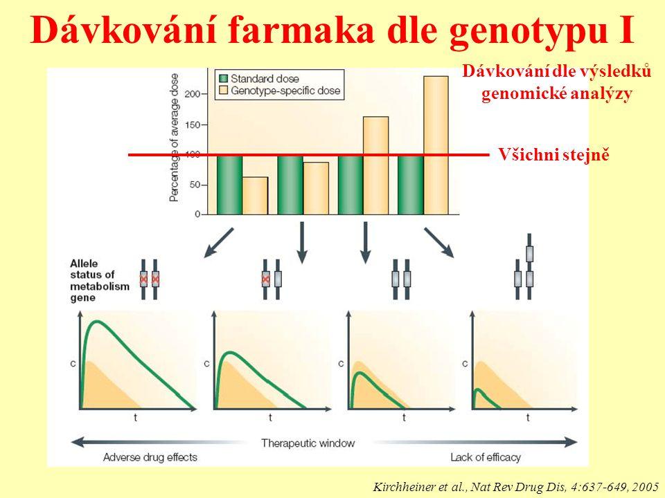 Dávkování farmaka dle genotypu I