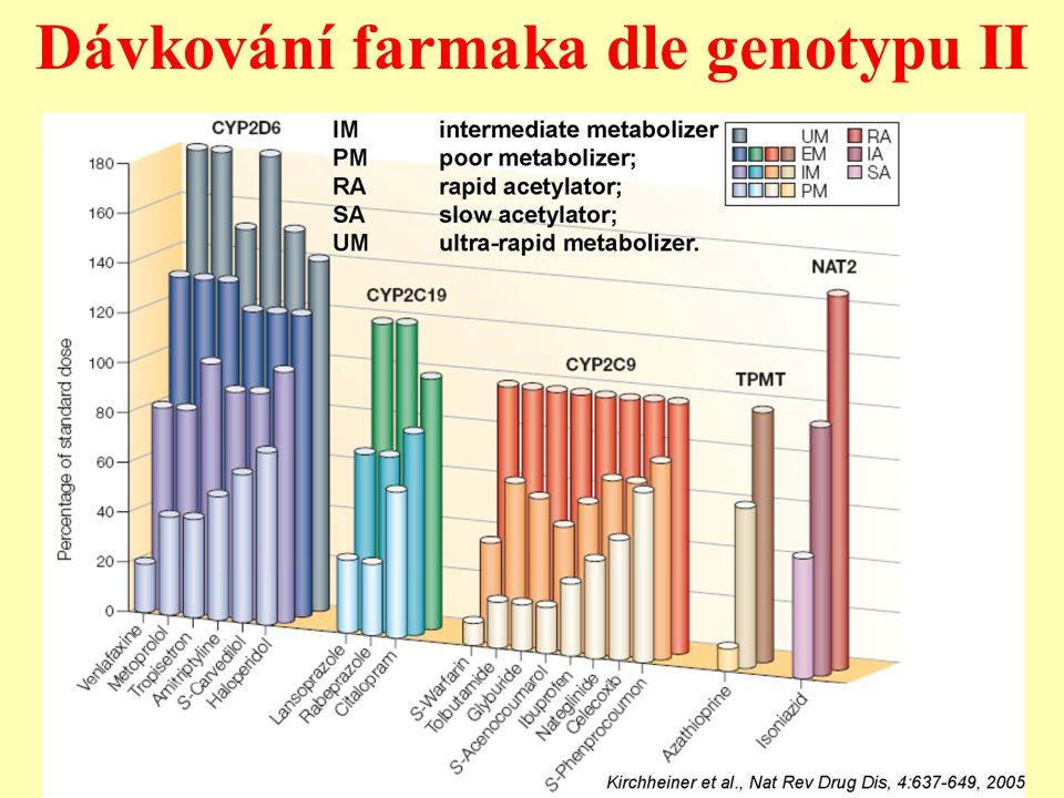 Dávkování farmaka dle genotypu II