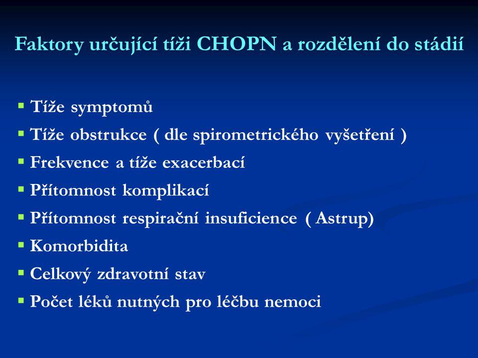 Faktory určující tíži CHOPN a rozdělení do stádií