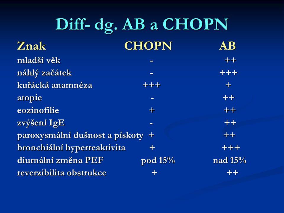 Diff- dg. AB a CHOPN Znak CHOPN AB mladší věk - ++ náhlý začátek - +++