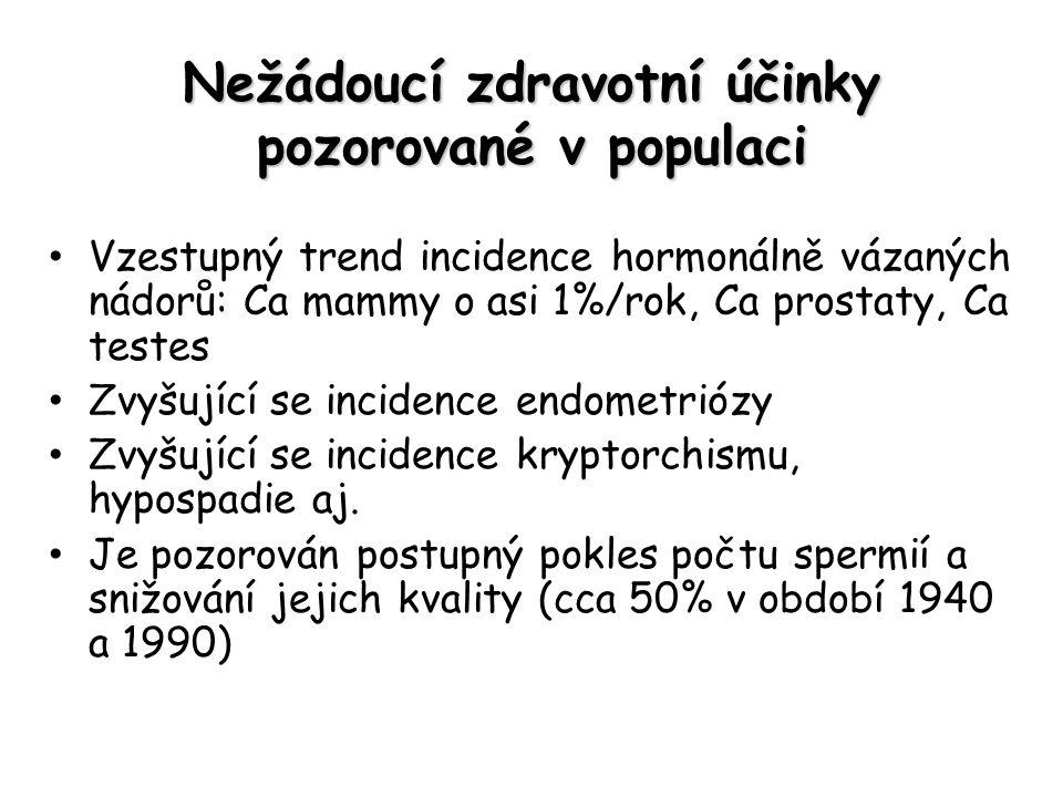 Nežádoucí zdravotní účinky pozorované v populaci