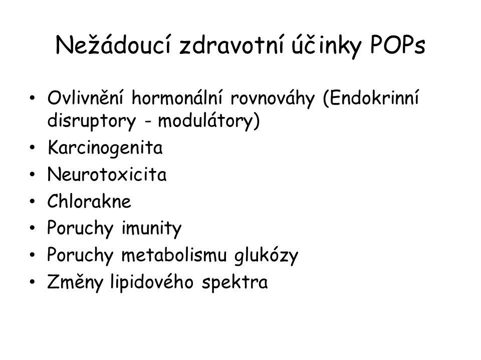 Nežádoucí zdravotní účinky POPs