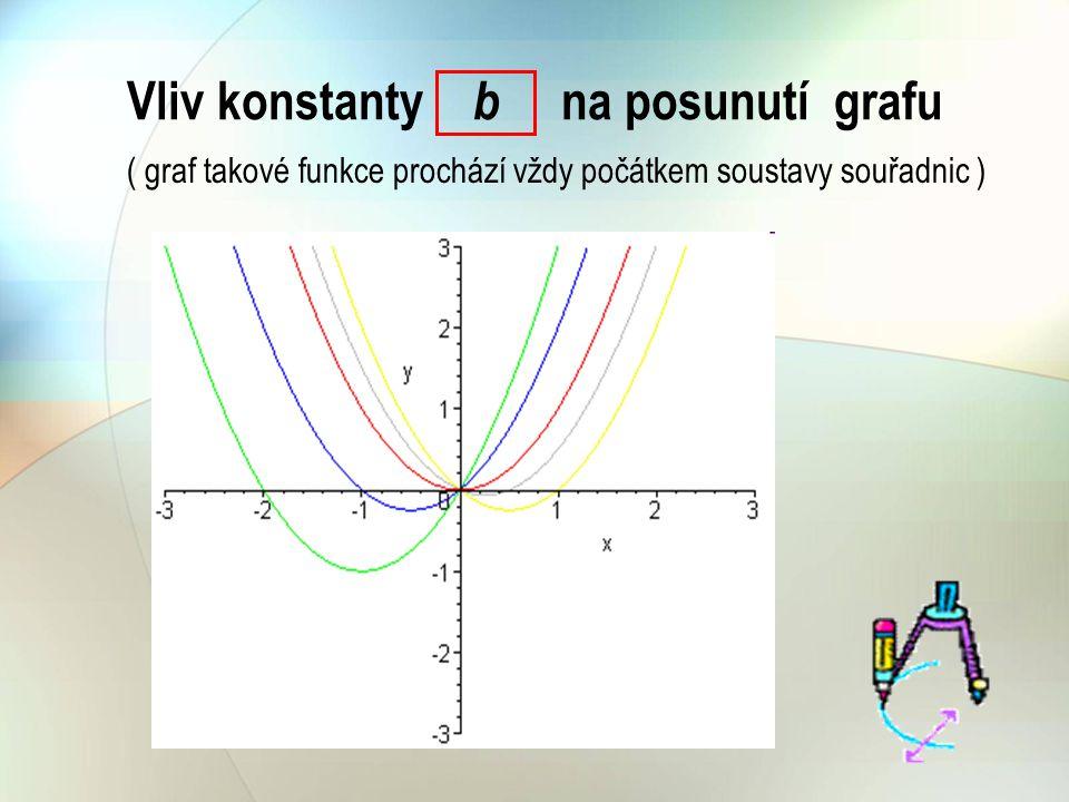 Vliv konstanty b na posunutí grafu