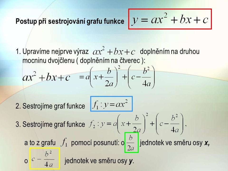 Postup při sestrojování grafu funkce