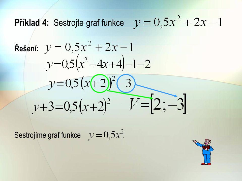 Příklad 4: Sestrojte graf funkce