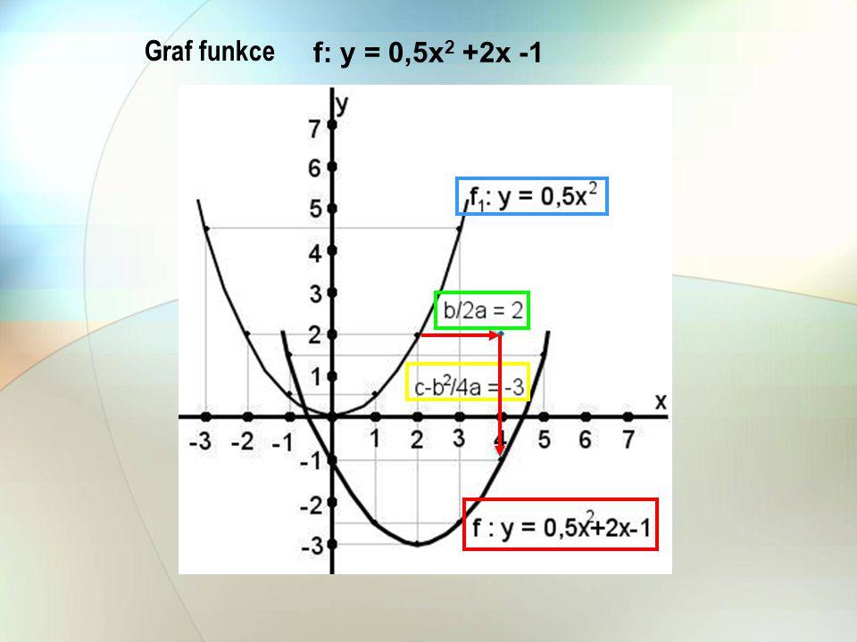 f: y = 0,5x2 +2x -1 Graf funkce