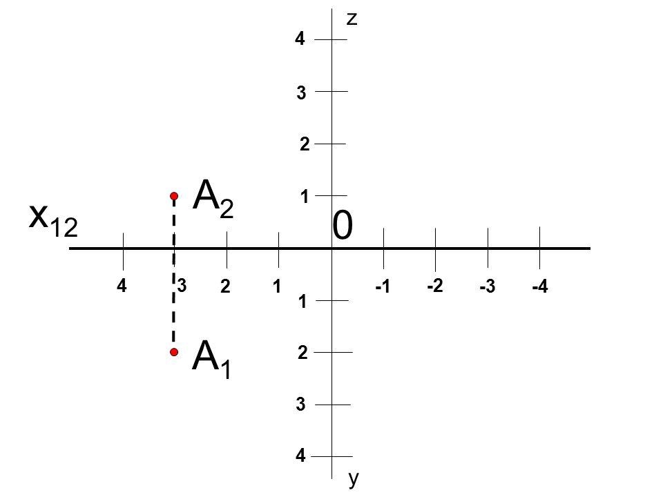 z 4 3 2 A2 x12 1 4 3 2 1 -1 -2 -3 -4 1 A1 2 3 4 y