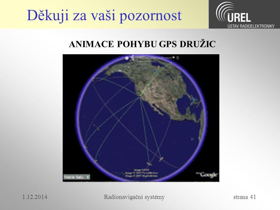 ANIMACE POHYBU GPS DRUŽIC