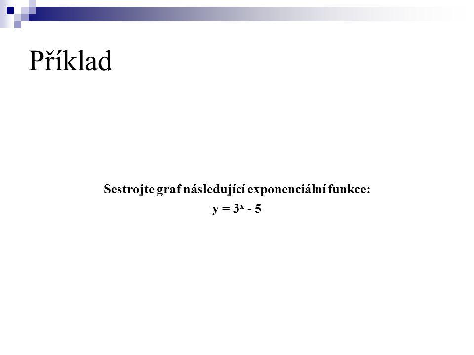 Sestrojte graf následující exponenciální funkce: