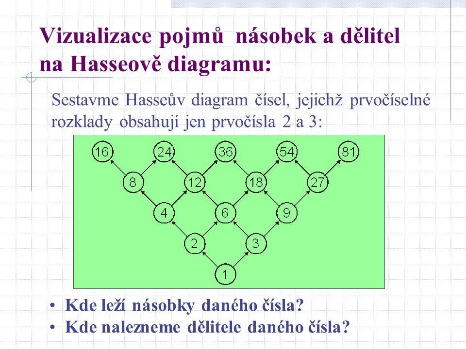 Vizualizace pojmů násobek a dělitel na Hasseově diagramu: