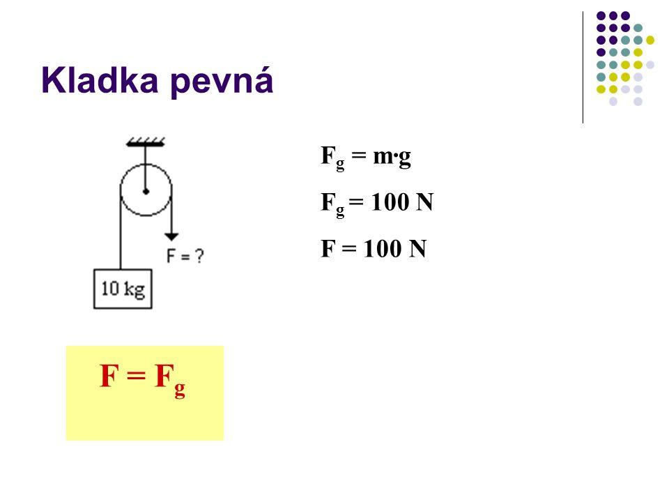 Kladka pevná Fg = m∙g Fg = 100 N F = 100 N F = Fg