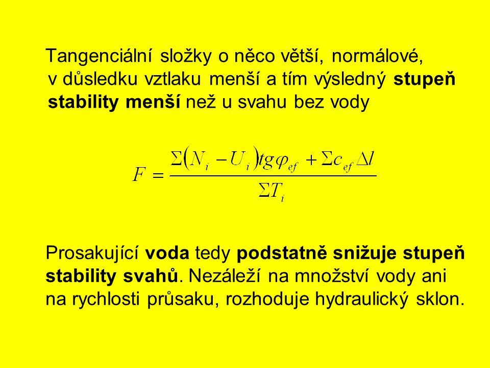 Tangenciální složky o něco větší, normálové, v důsledku vztlaku menší a tím výsledný stupeň stability menší než u svahu bez vody