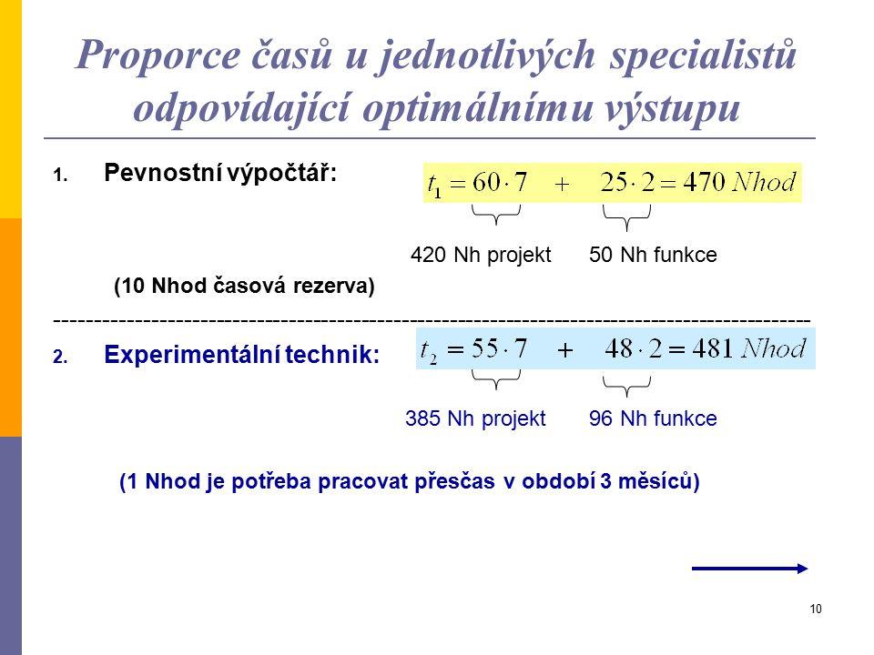 Proporce časů u jednotlivých specialistů odpovídající optimálnímu výstupu
