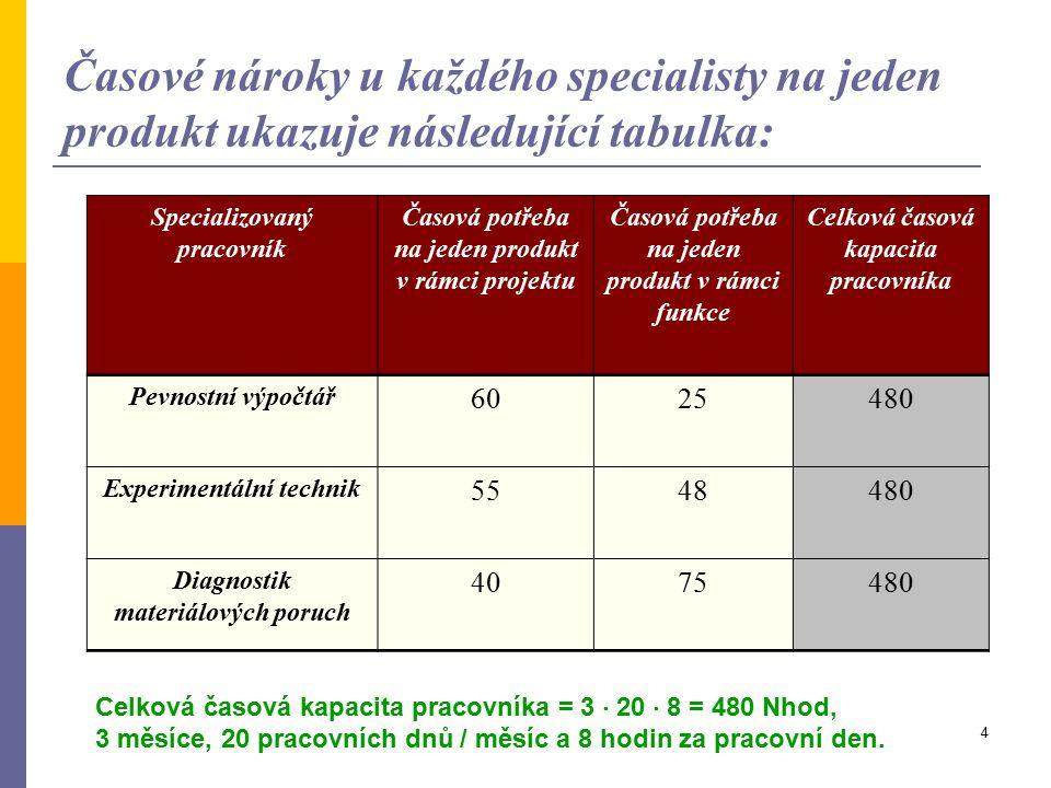 Časové nároky u každého specialisty na jeden produkt ukazuje následující tabulka:
