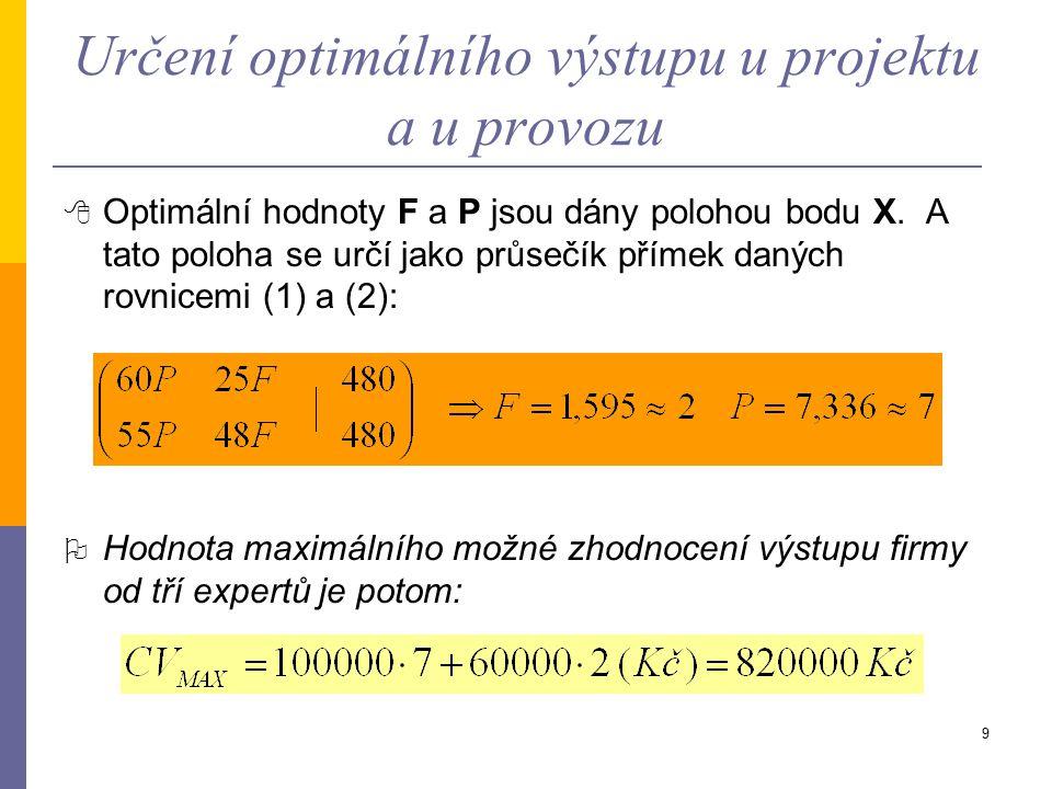 Určení optimálního výstupu u projektu a u provozu