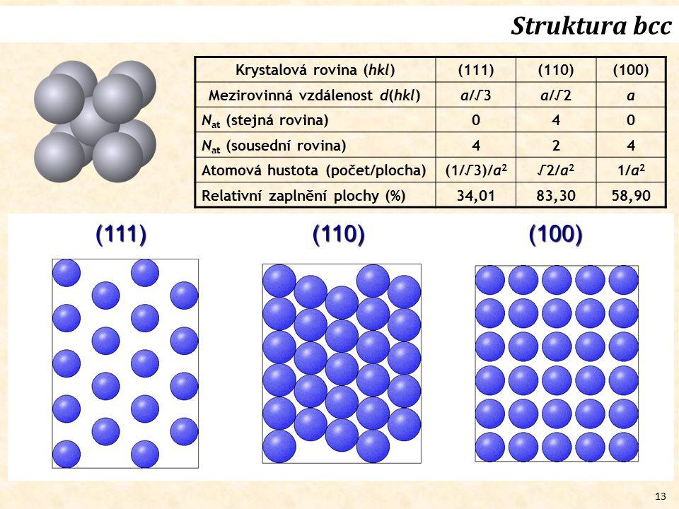 Struktura bcc (111) (110) (100) Krystalová rovina (hkl) (111) (110)